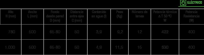 Especificaciones radiador Alias