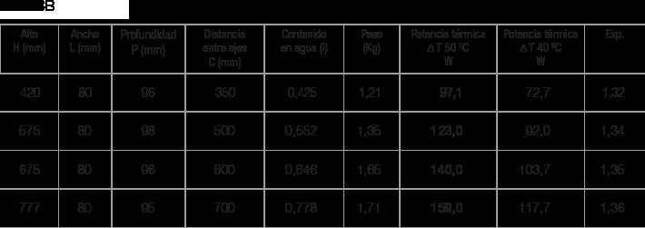 Especificaciones radiador Zeta CB