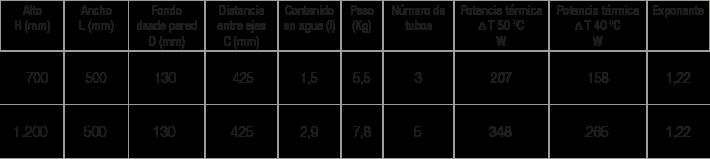 Especificaciones radiador Coral