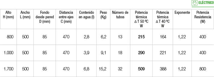 Especificaciones radiador Cuadro