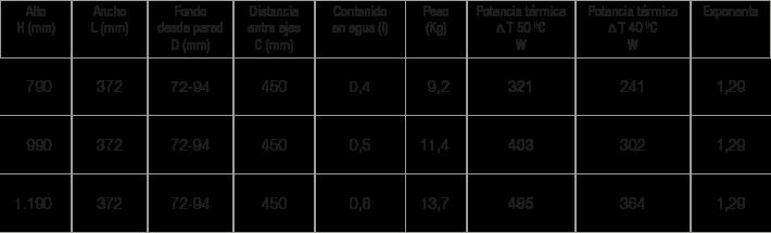 Especificaciones Radiador Dedalo Renova