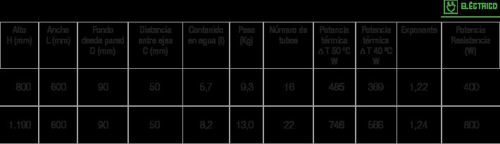 Especificaciones radiador Delta