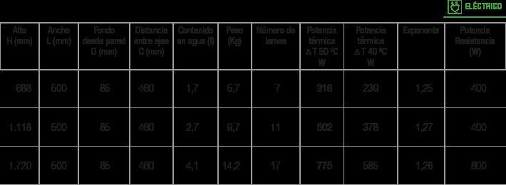 Especificaciones Radiador Dijon