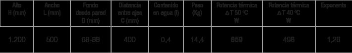 Especificaciones radiador Hydra
