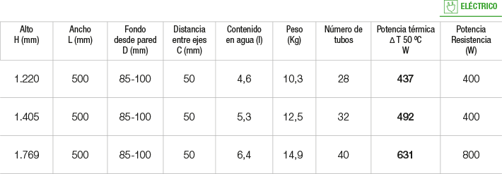 Especificaciones radiador Kaiser