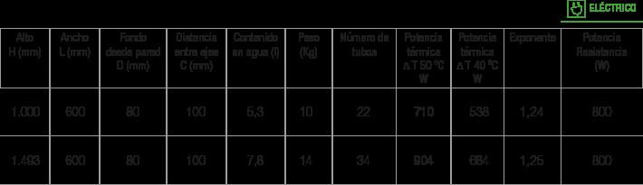 Especificaciones radiador Kalen