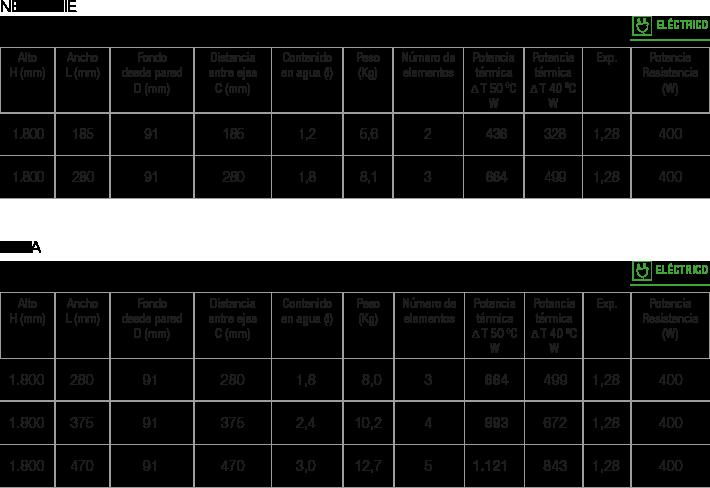Especificaciones radiador New Nixie/Seda