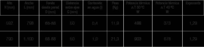 Especificaciones Radiador Norma