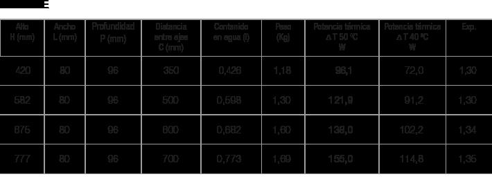 Especificaciones radiador Zeta One