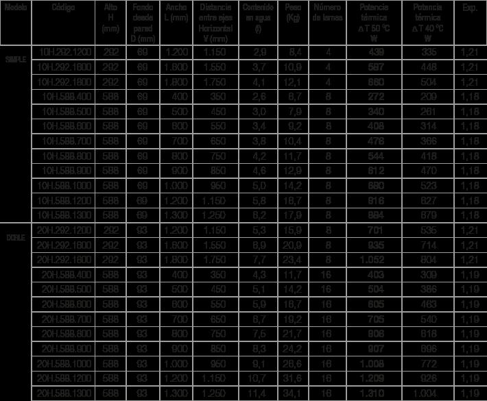Especificaciones radiador Plain Horizontal