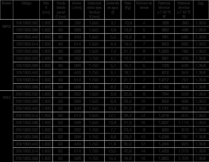 Especificaciones radiador Plain Vertical