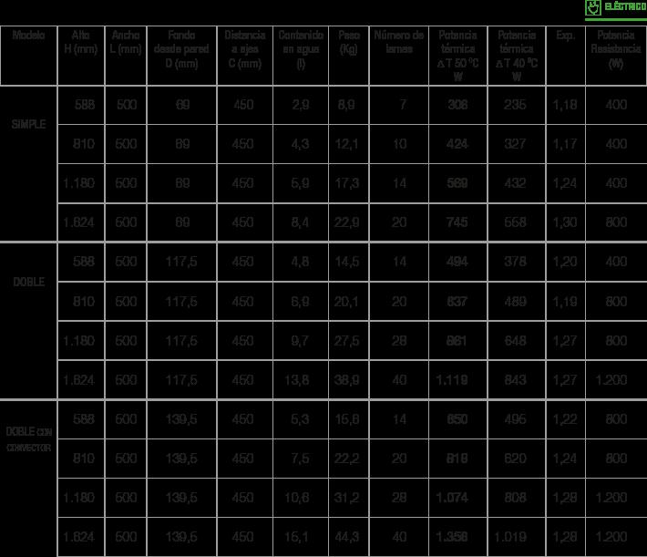 Especificaciones Radiador Plain