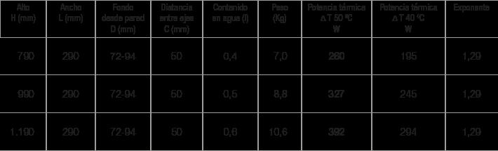 Especificaciones radiador Plate 29