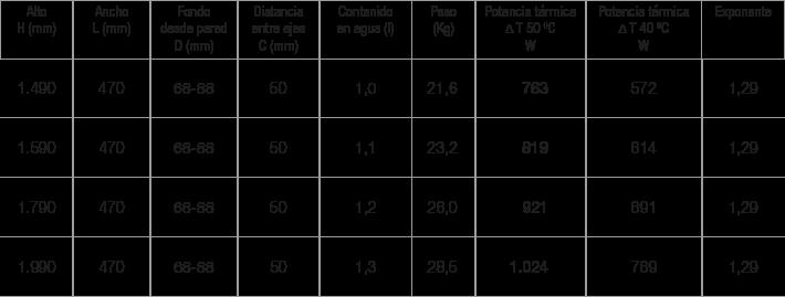 Especificaciones radiador Plate 47