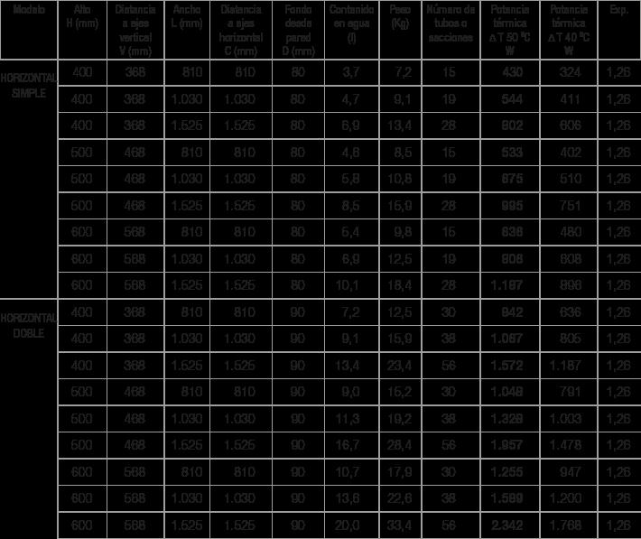 Especificaciones Radiador Pukita lineal horizontal