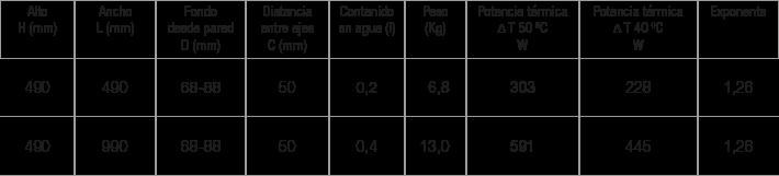 Especificaciones radiador Salma