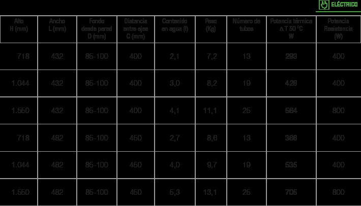 Especificaciones Radiador Tora