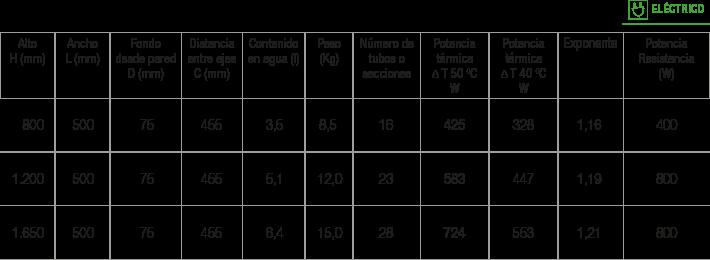 Especificaciones radiador Tubon