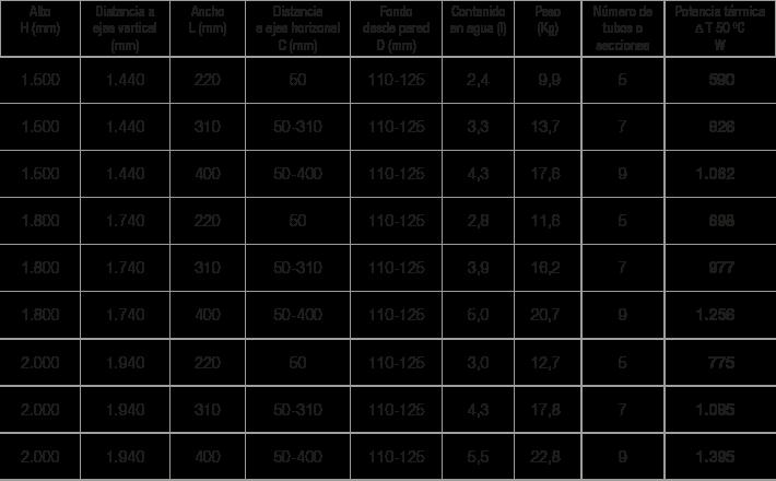 Especificaciones radiador Twister 360