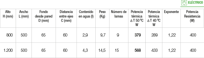 Especificaciones Radiador Verona