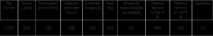 Especificaciones radiador Zeta Flag