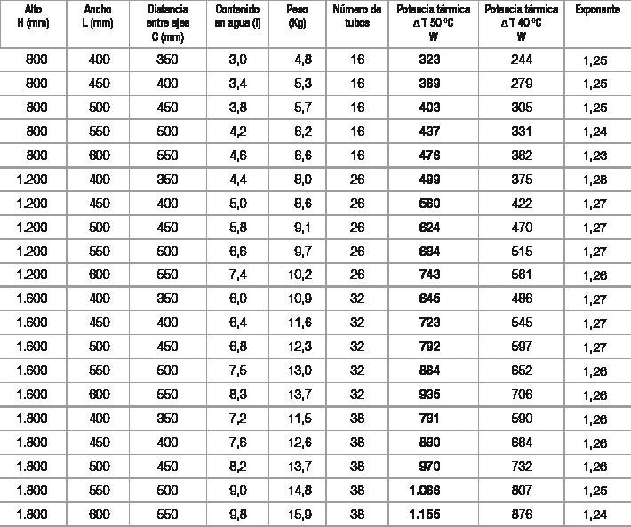 Especificaciones radiador Zeta T blanco