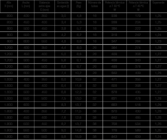 Especificaciones radiador Zeta T cromo