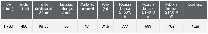 especificaciones Radiador Zeta Flat Ajax