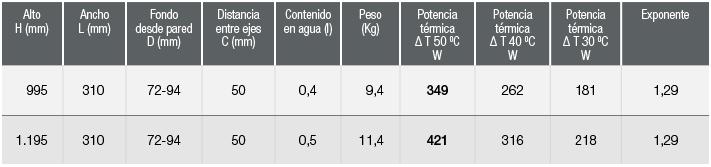 especificaciones Radiador Zeta Flat Corvus