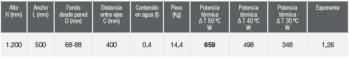 especificaciones Radiador Zeta Flat Hydra