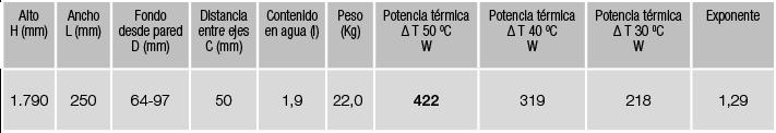 especificaciones Radiador Zeta Flat Izem