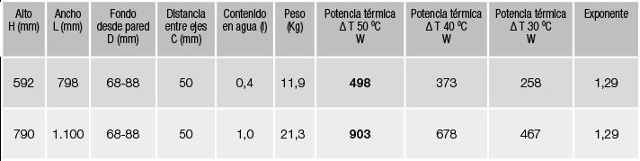 especificaciones radiador zeta flat norma