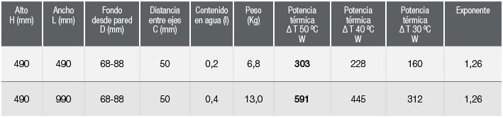 especificaciones radiador zeta flat salma