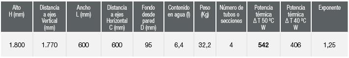 especificaciones Radiador Zeta Series Marcelo Espejo
